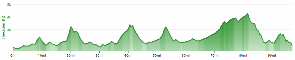 Shenandoah mountain 100 profile