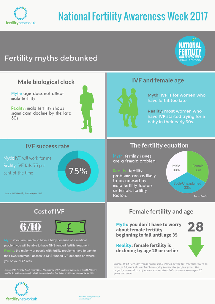 Debunking Fertility Myths - Provided By Fertility Network UK.