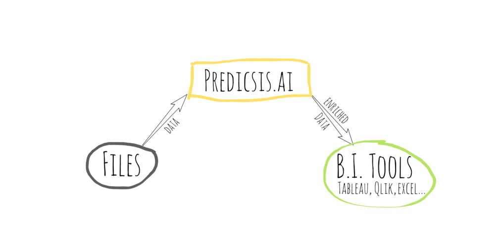 BI Tool predictive analytics on AWS