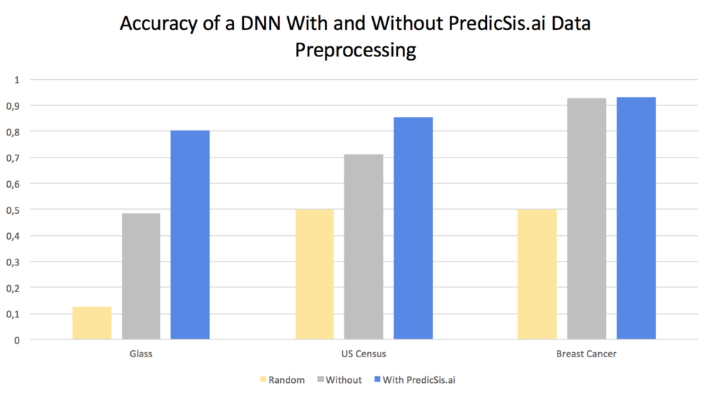accuracy Predicsis.ai data preprocessing