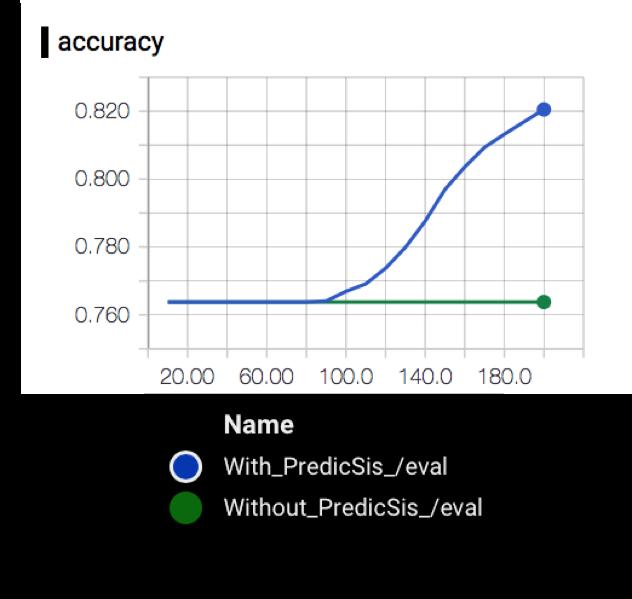 accuracy 2 predicsis
