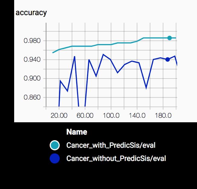 accuracy 3 predicsis