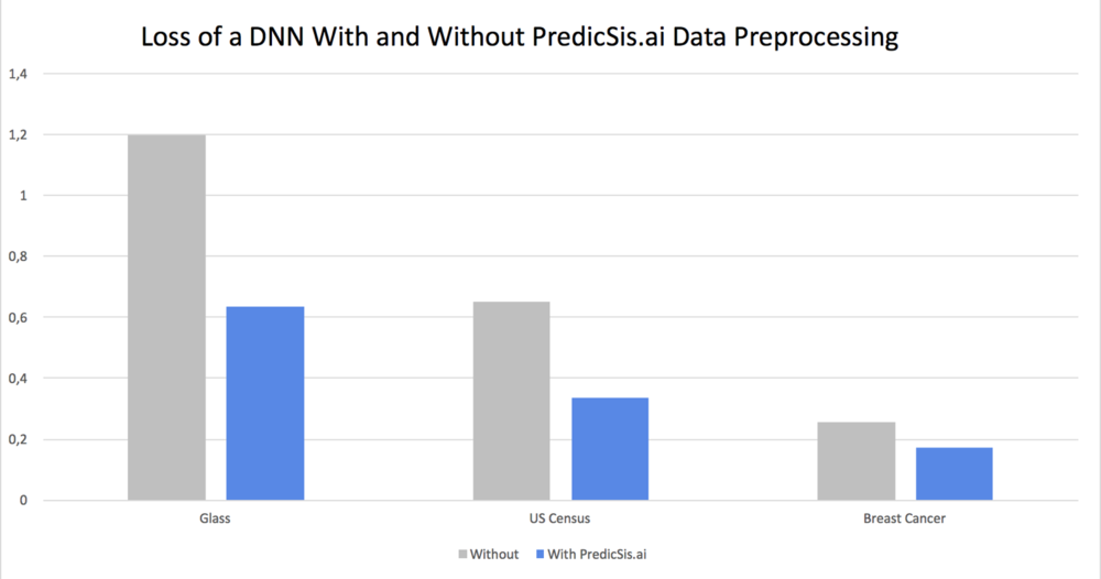 loss DNN data predicsis.ai
