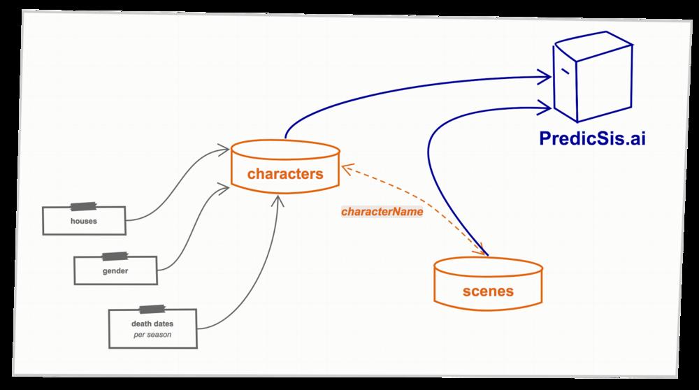 The data schema we used