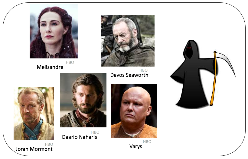 game of thrones predictions