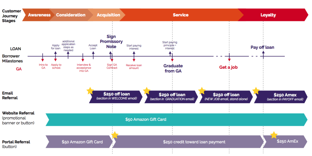 Stars indicate where we suggested changes to the incentive (dollar amounts based on stakeholder budget suggestions), and one additional email to remind borrowers of the referral program.