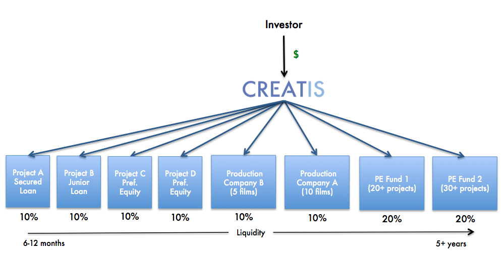 Sample allocation percentages are for illustration purposes only and should not be construed as investment advice. Fund, Company and Project references herein do not refer to specific opportunities offered by Creatis.Investors should consult with their professional legal,tax and investment advisors about any potential investment before investing.