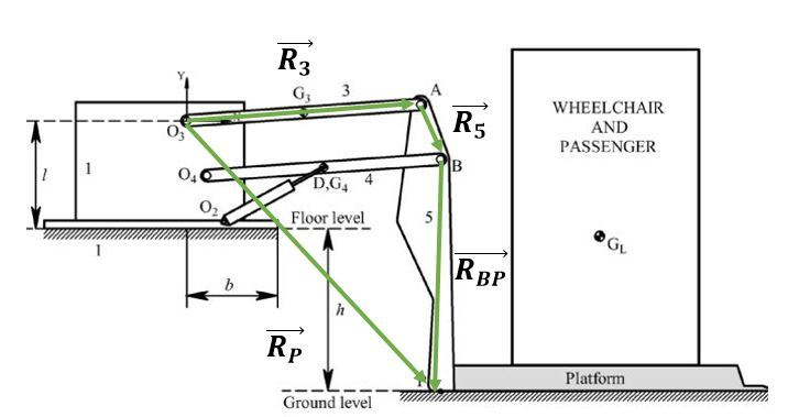 Chair Lift Design fancy chair lift for home interior design ideas with chair lift Point Path Analysis 1 Equations To Determine The Position Of The Platform For Any Input Rotation Angle Were Calculated