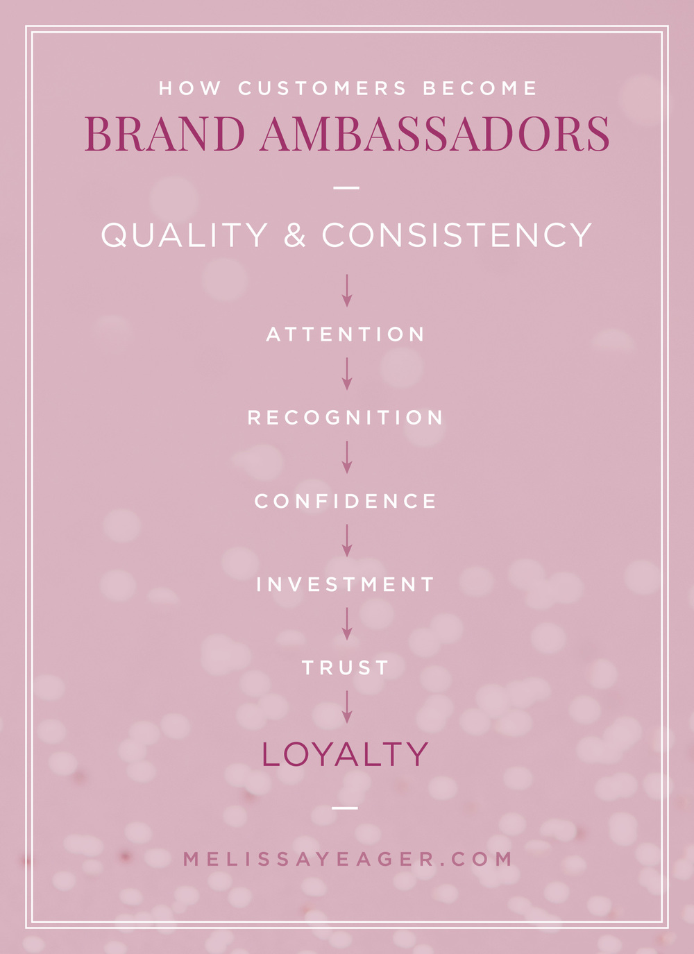 How Customers Become Loyal Brand Ambassadors