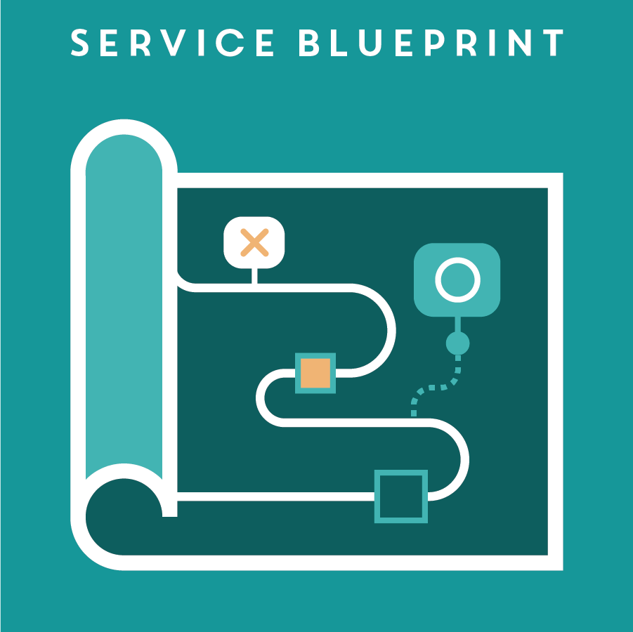 SERVICE BLUEPRINT 服務藍圖   A service blueprint is the opposite of a user experience map, documenting the necessary back stage actions to provide the proper service to its users. Sometimes, implemnting a simple customer touch point can require very complex back-end work.