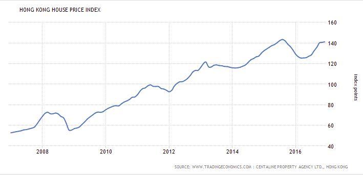 Hong Kong Housing Prices, taken from tradingeconomics.com/hong-kong/housing-index
