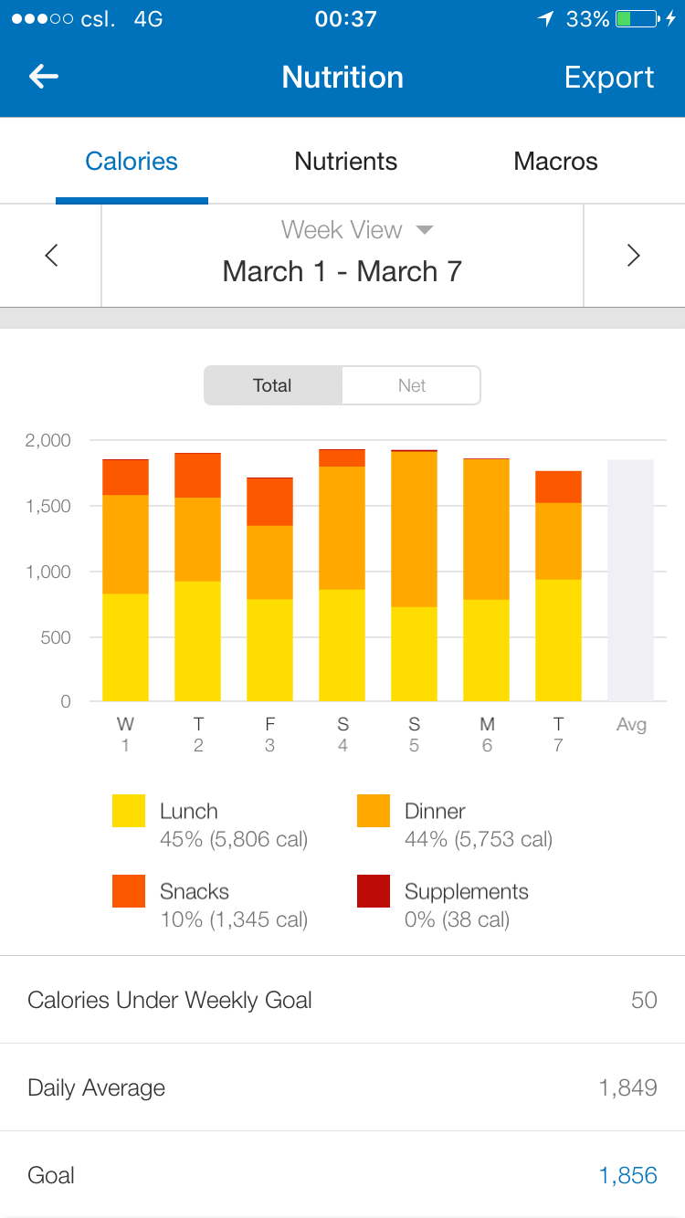Calorie target met - before accounting for workouts - Copyright Life-Sparring.com, Screenshot: MyFitnessPal (iOs)