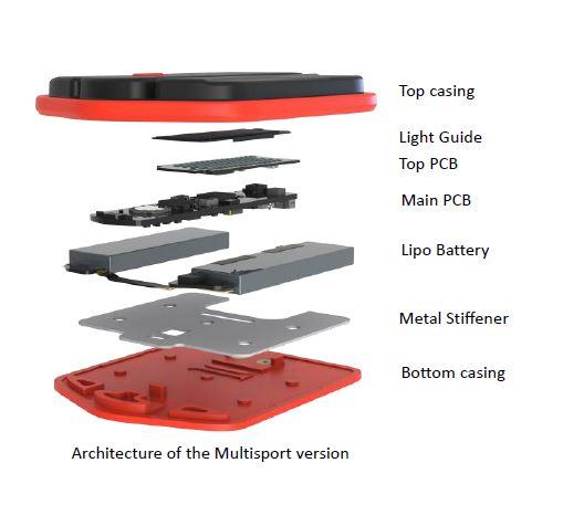 PIQ Robot Hardware Architecture, copyright PIQ Sport Intelligence