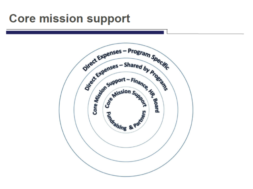 core mission support.png