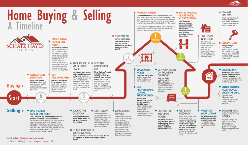 a timeline infographic for buyers and sellers schatz hayes homes
