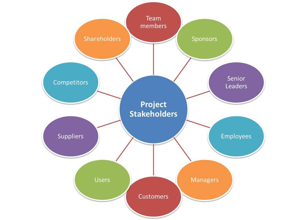 Stakeholder management - Wikipedia