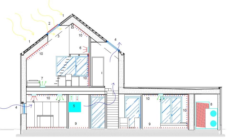 shema aktivne hiše Lumar