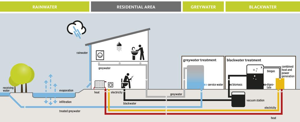 Celostni sistem odvajanja in obravnave komunalnih vod (vir: HWC)