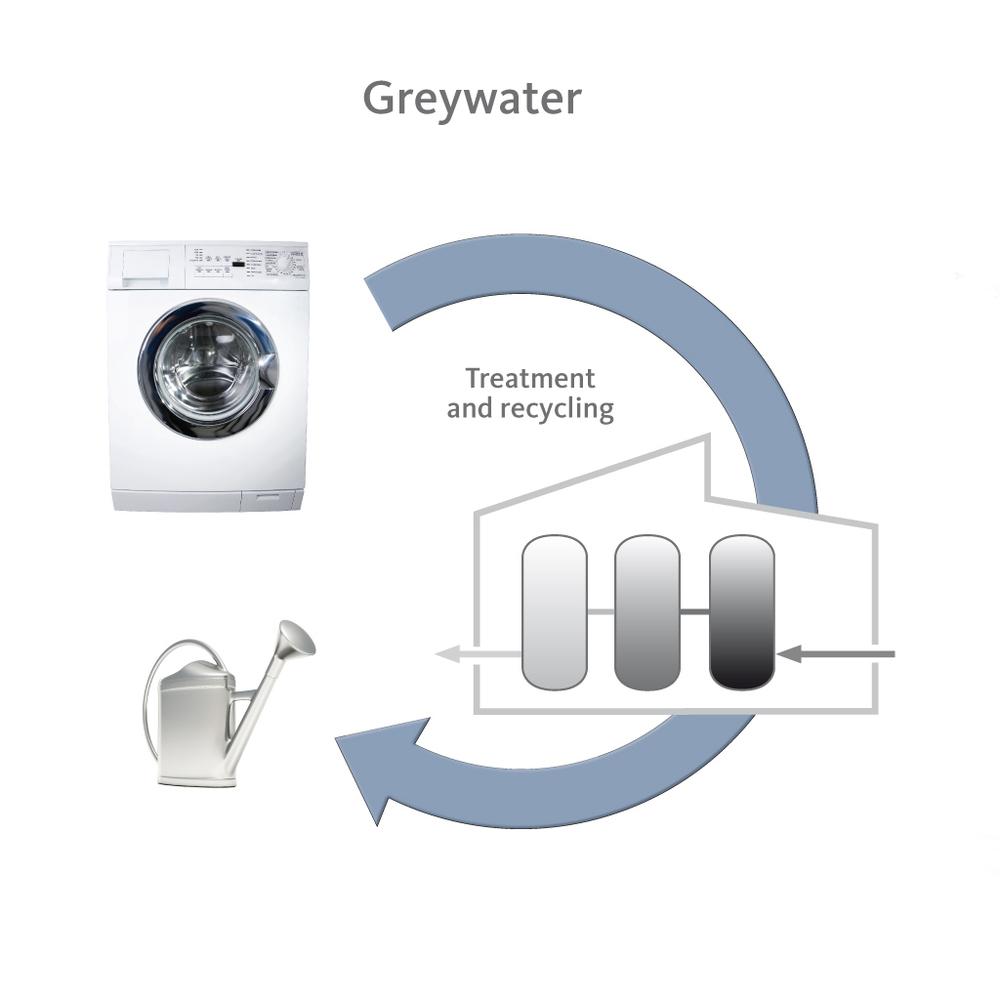 Sistem upravljanja s sivo vodo (vir: HWC)