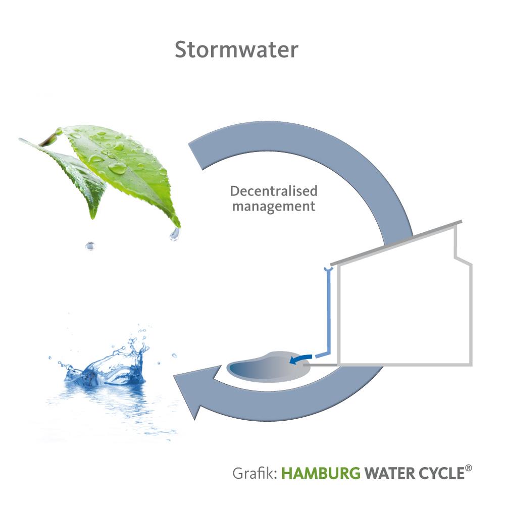 Sistem upravljanja s padavinsko vodo (vir: HWC)