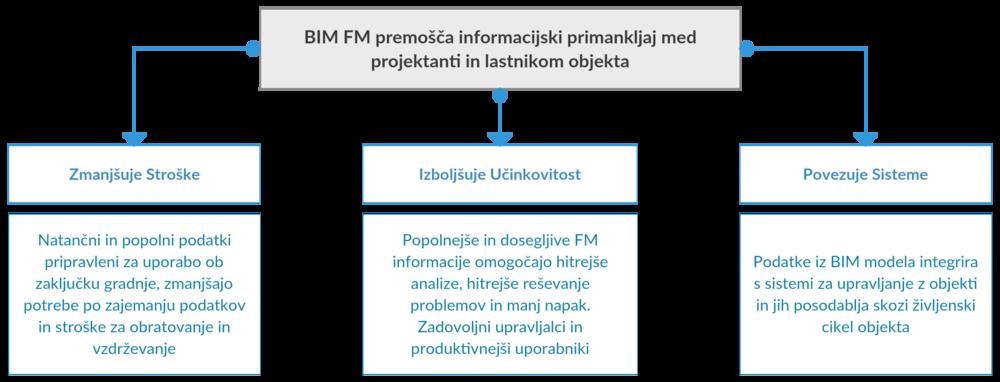 BIM premošča informacijski primankljaj med projektantom in lastnikom objekta.