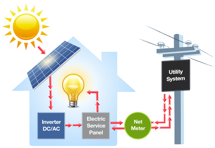 Net metering-diagram