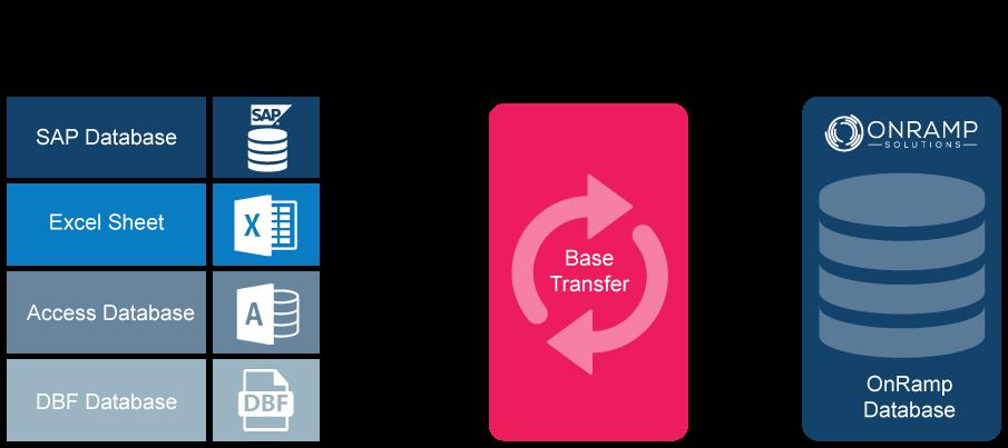 Pnramp Data Conversion