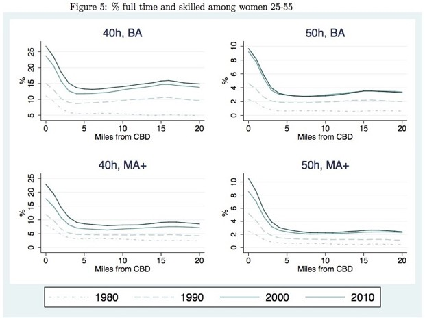 The data for men show similar trends, with shares rising a bit more toward the periphery. (Edlund et al., 2015)