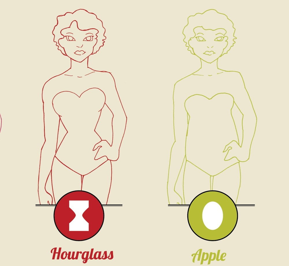 Find out your body shape