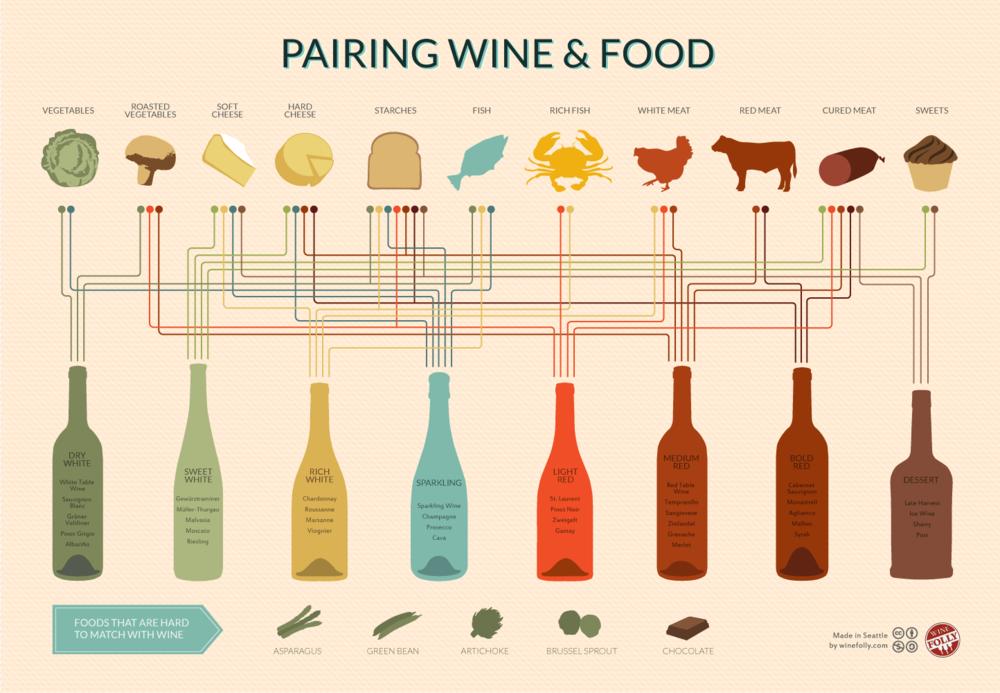 Courtesy of Wine Folly:http://winefolly.com/