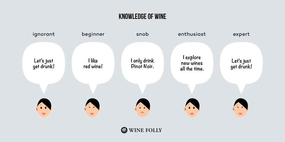 Courtesy of Wine Folly: http://winefolly.com/