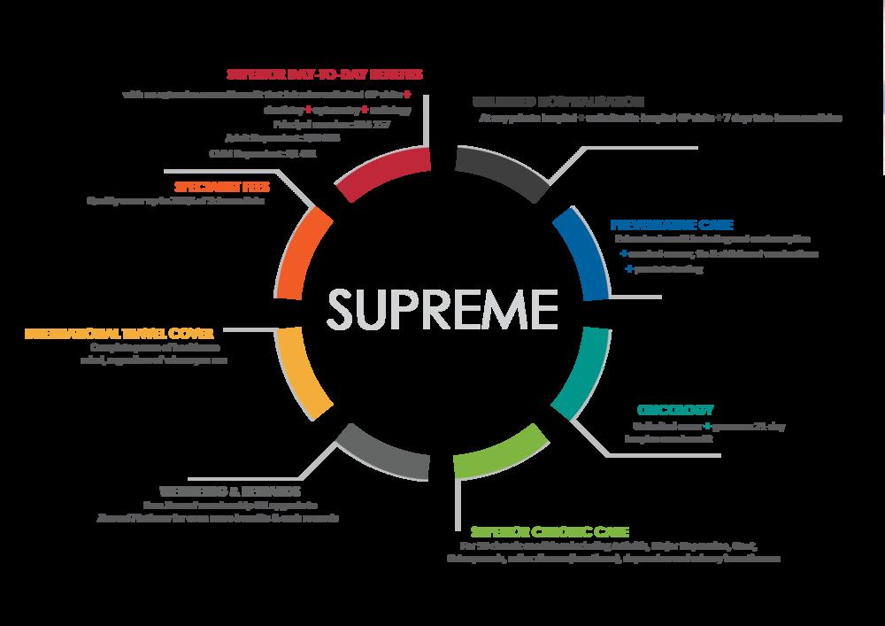 supreme usp