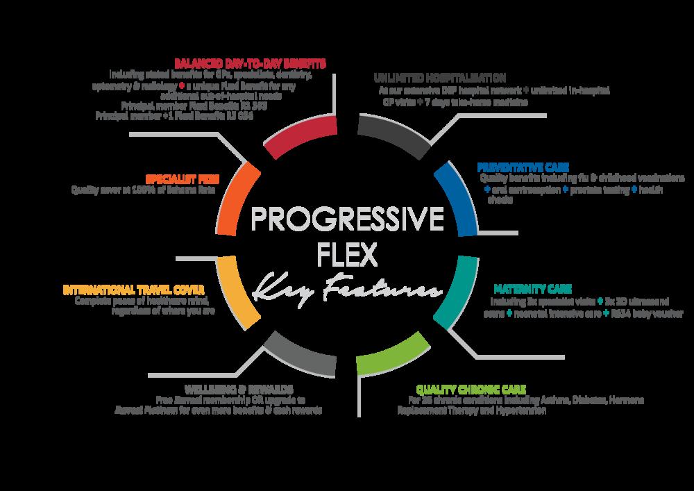 RHMS 2018 UPSs - Progressive Flex.png