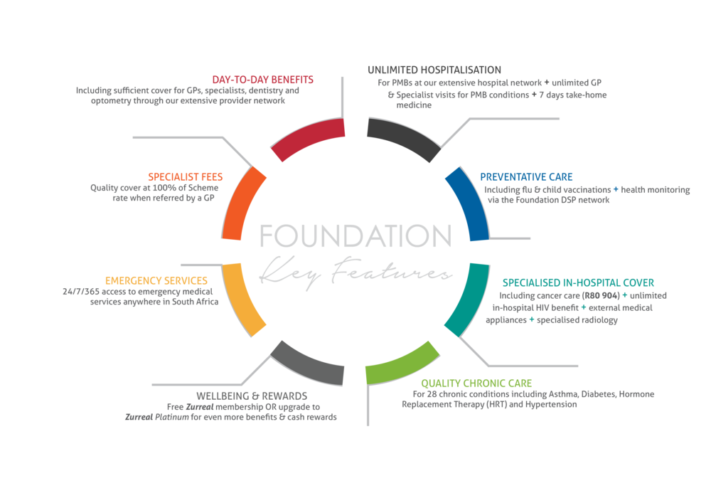 RHMS 2018 UPSs - Foundation.png