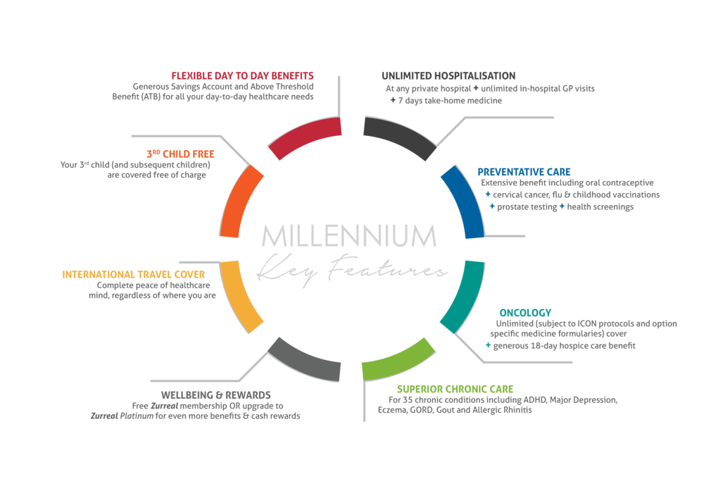 RHMS 2018 UPSs - Millennium.png