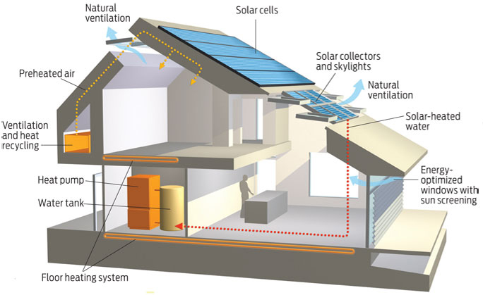 Net Zero Home Construction
