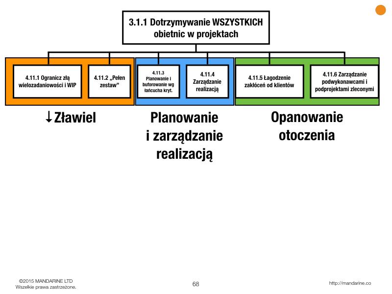 drzewo-strategii-i-taktyki-projekty.png