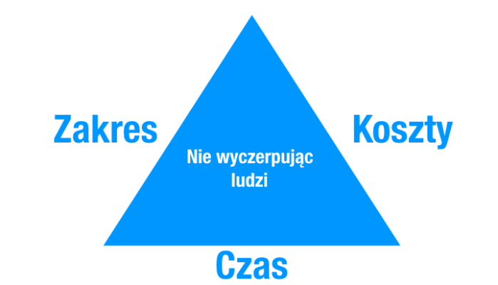 Trzy (a nawet cztery) wymiary dotrzymywania obietnic w projekcie