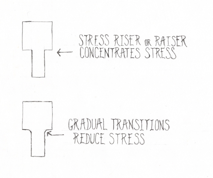 Stress stacks up at sudden changes in size/mass/shape of a material. My assumption is that the more gradual the transitions are, the safer they are, although the execution of that idea in handle making must still be informed by ergonomics and overall functionality.