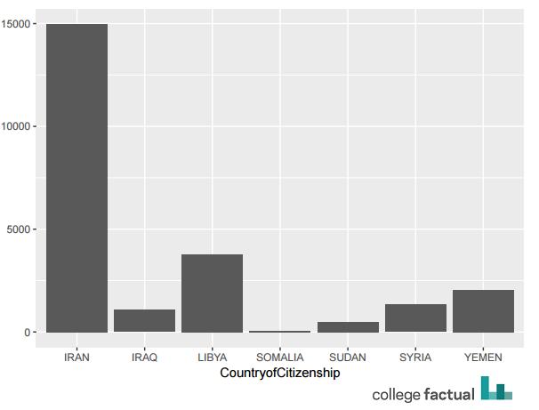 www.collegefactual.com