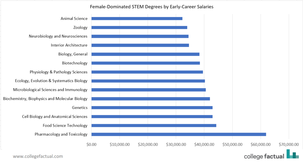 There are only 15 STEM majors where women outnumber men. The early career salary for those majors ranges from $32,000 to $62,000.