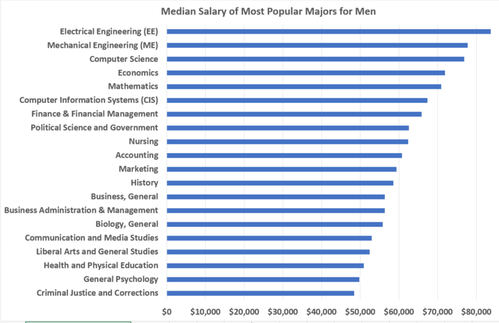 most popular men median salary.PNG