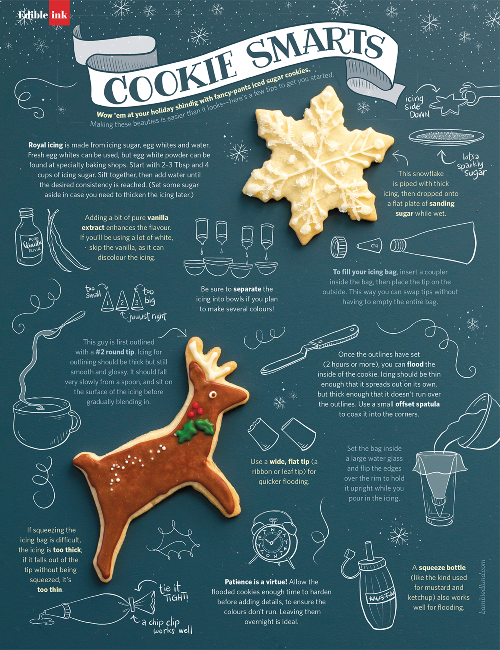 Illustration, design & copywriting for Edible Vancouver magazine. Photo by  Helena McMurdo .