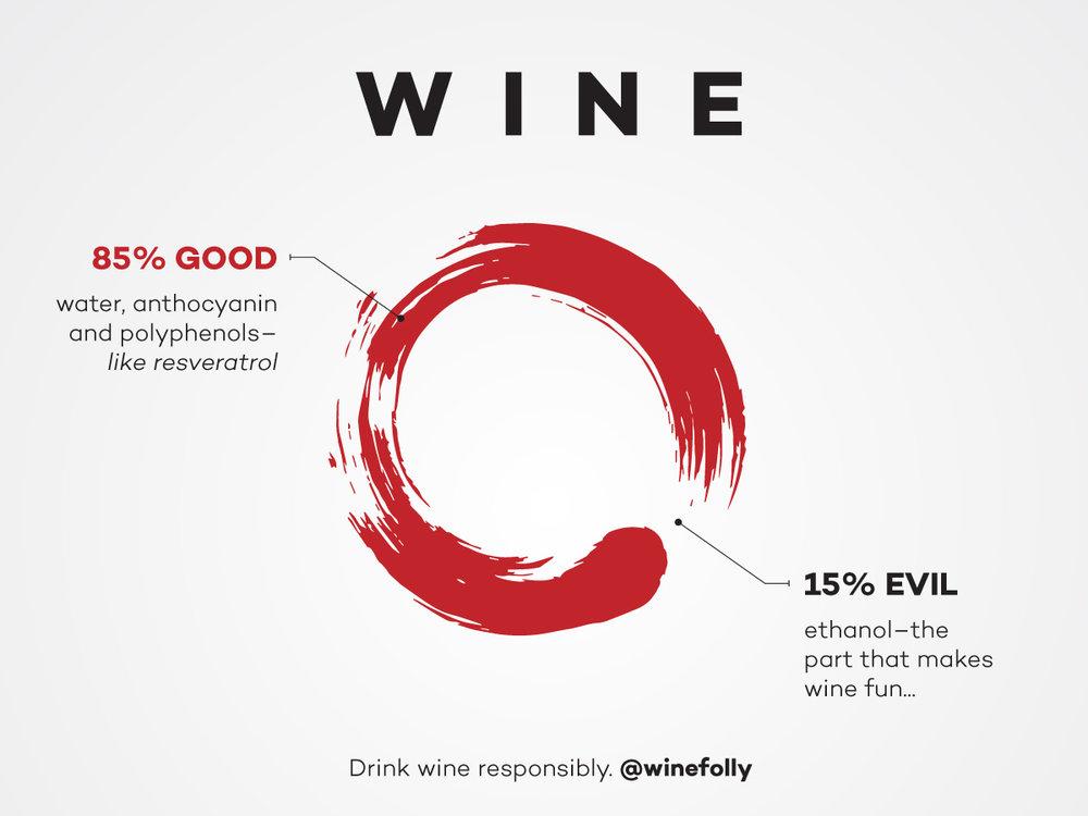 image credit: Wine Folly