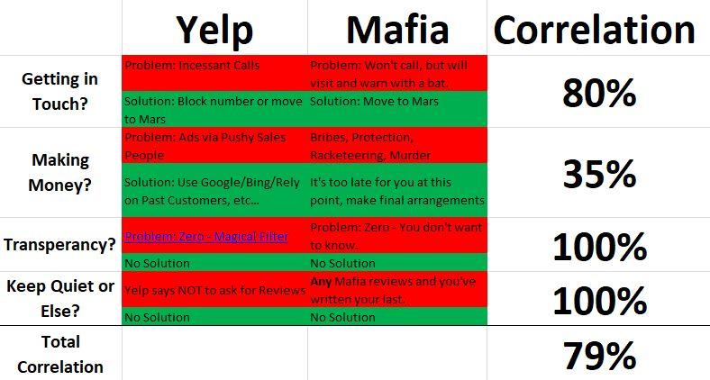 Yelp Mafia Correlation.JPG