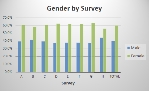 gender by survey.png