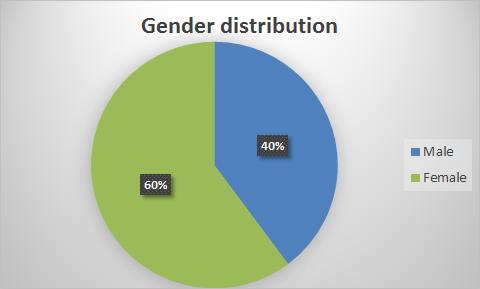 gender distribution.png