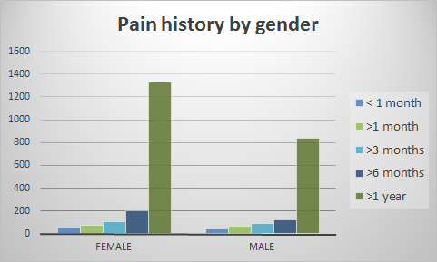 pain history by gender.png