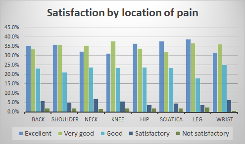 satisfaction by location of pain.png