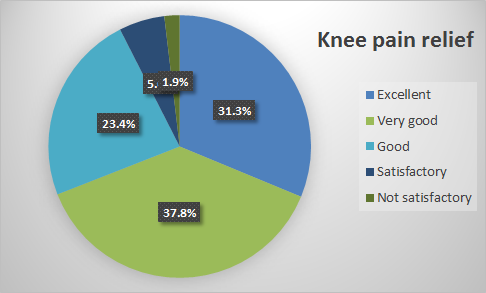 Knee pain TENS